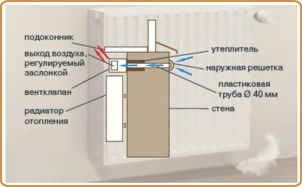 Клапан приточной вентиляции в стене своими руками - Veproekt.ru