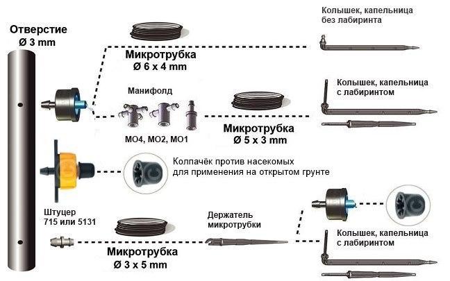 применение капельницы PCT0102
