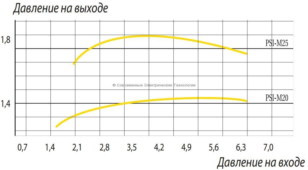 Регулятор давления 2.1бар PSI-M30
