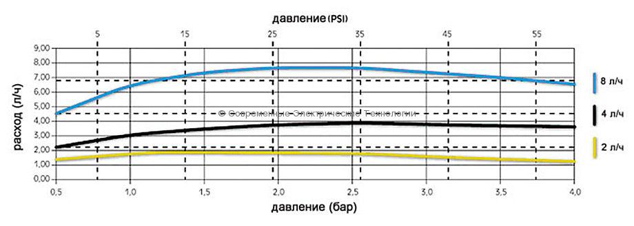 Компенсированная разборная капельница 8л/час (PCT0108)