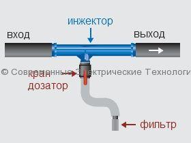 Инжектор вентури 3/4 дюйма, проход 5мм (IVP)