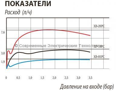 Самопробивной компенсированный эмиттер 1.9л/час XB-05PC