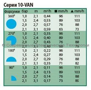 Форсунка веерная регулируемая радиус 2.7-3.7м RainBird (12-VAN)