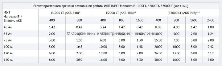 Источник бесперебойного питания Inelt Monolith E1000LT 1000ВА/800Вт