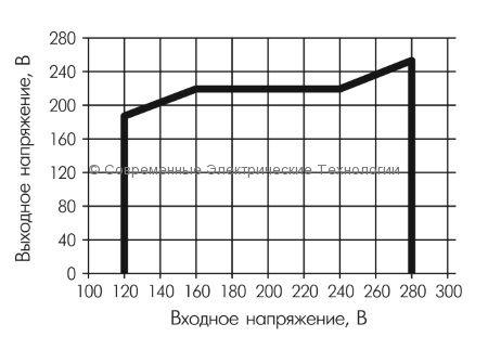 Cтабилизатор напряжения 500ВА Powerman AVS 500D