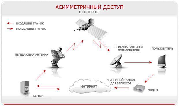Двухсторонний спутниковый интернет своими руками тарифы
