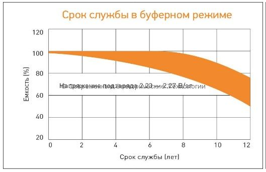 Аккумулятор DELTA 12В 9Ач (HRL 12-9, 1234W)