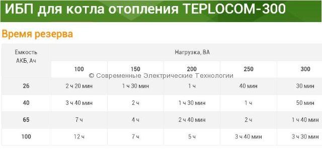 Источник бесперебойного питания для газового котла (TEPLOCOM-300)