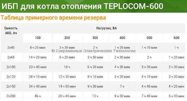 Источник бесперебойного питания для котла или котельной 1000ВА/800Вт (TEPLOCOM-1000 исп.D)