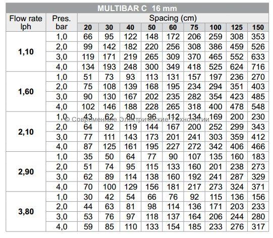 Компенсированный капельный шланг Multibar д.16мм, шаг капельниц 33см, 3.8л/час