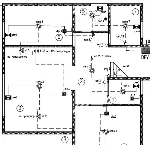 Размещение датчиков и панелей управления