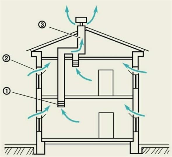 Схема работы естественной приточно-вытяжной вентиляции