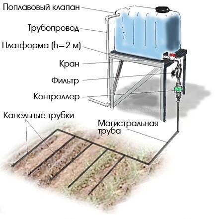 Какой будет расход воды при капельном поливе
